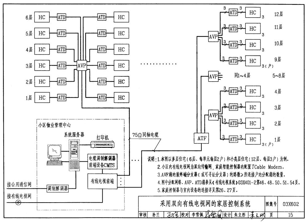 03x602:智能家居控制系统设计施工图集