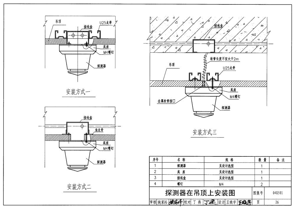 1. 适用范围 本图集适用于新建、扩建和改建的工业企业及民用建筑的火灾自动报警及消防控制的工程设计和安装。消防控制部分包括消防水泵及消防风机两部分。消防风机的控制参见标准图99D303-2中的相关部分。本图集中消防控制为消防水泵的控制 2. 主要内容 按照系统规模不同、组网结构不同的火灾报警系统示意图和平面示意图; 火灾报警系统设备的安装图 各种自动灭火系统控制逻辑图、控制接口示意图; 防排烟系统风机、排烟阀、防火阀的控制接口示意图、接线图; 应急广播系统的控制接口示意图、接线图; 防爆环境火灾报警系统接