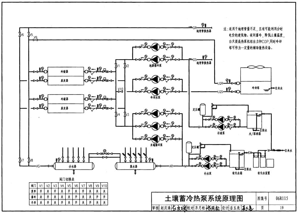 年辽阳市邮电新村2栋5万m2的住宅楼安装了第一代富尔达地下水源热泵;1