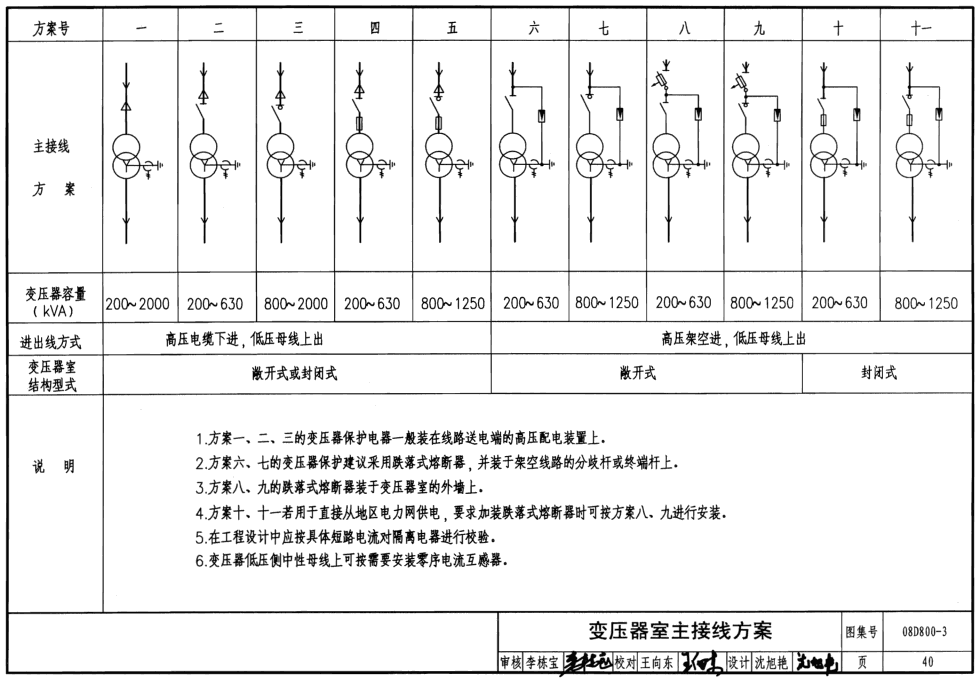 08d800-3:民用建筑代码设计与制造-变配电所机械设计与施工电气大专专业图片