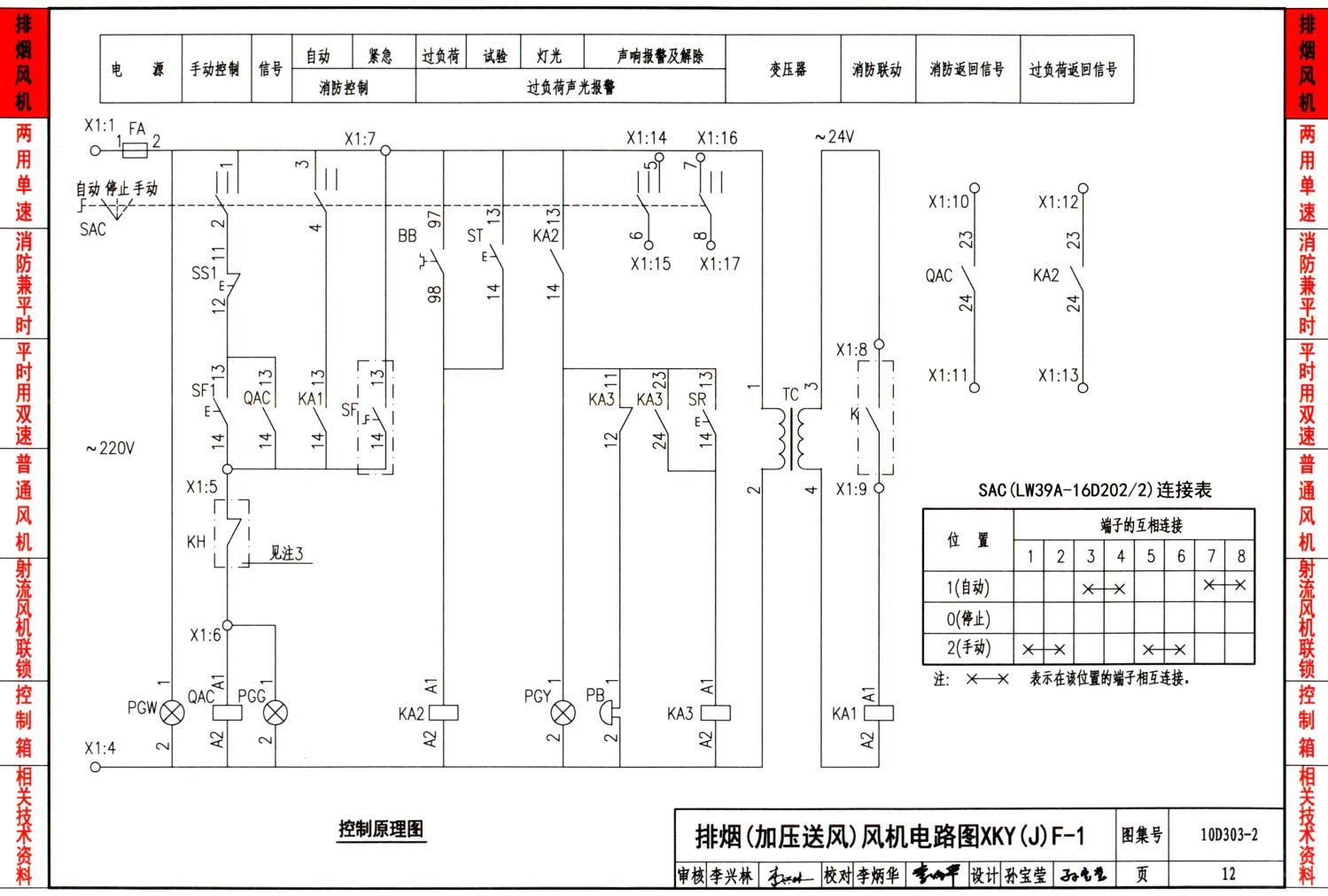 10D303-2《常用风机控制电路图》适用于民用及一般工业建筑内3/N/PE~400/230V 50Hz系统中常用风机的控制。   内容包括排烟及加压送风机、两用单速风机、消防兼平时(排风兼排烟)两用双速风机(YD型电机/YY接线、YDT型电机Y/YY、Y/Y和3Y+Y/3Y型接线)、平时用双速风机、普通风机和射流风机联动排风机的控制电路图,共计6大类42种方案。   本图集是对标准设计图集《常用风机控制电路图》99D303-2的修编。本次图集修编不仅根据新的国家标准,把图集中涉及到的项目分类代码和图