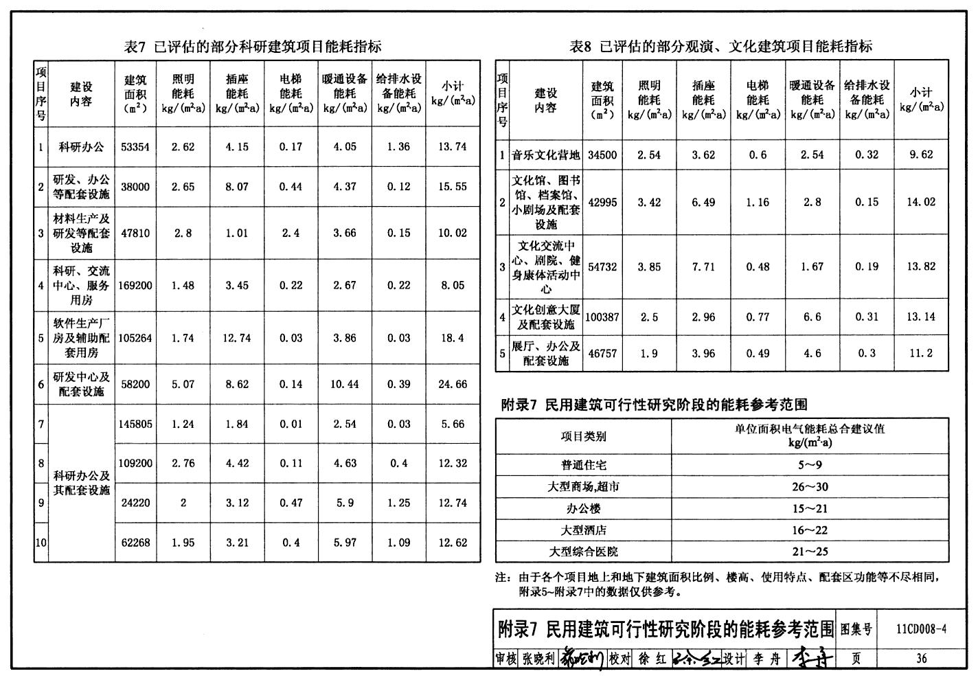 可行性报告标准_11CD008-4:固定资产投资项目节能评估文件编制要点及示例(电气 ...