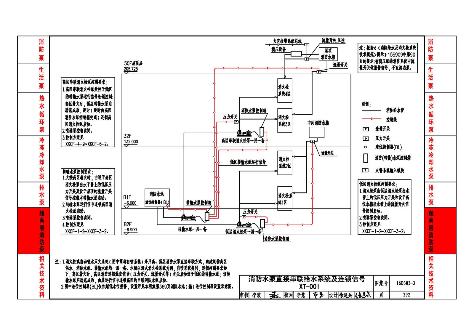 16d303-3《常用水泵控制电路图》图集页数选择指南